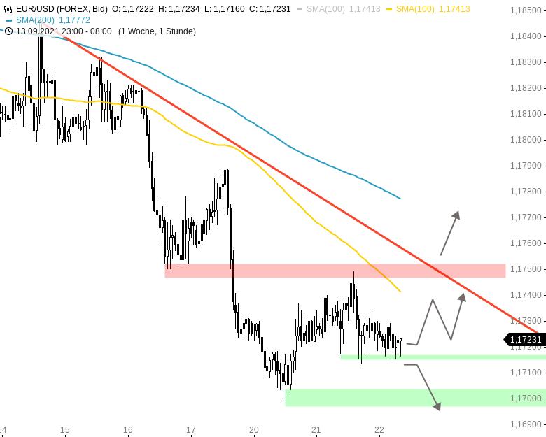 Chartanalyse zu EUR/USD-Tagesausblick: Warten auf Powell