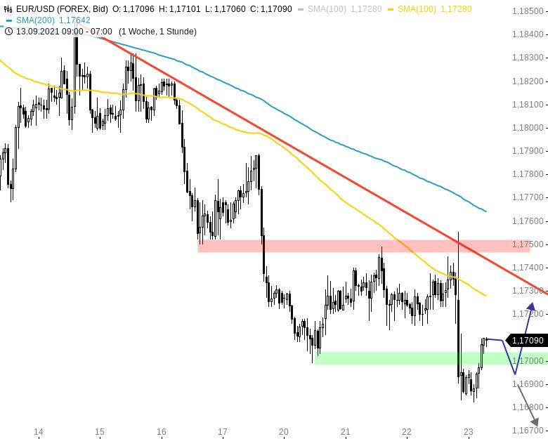 Chartanalyse zu EUR/USD-Tagesausblick: Rückenwind für den Greenback