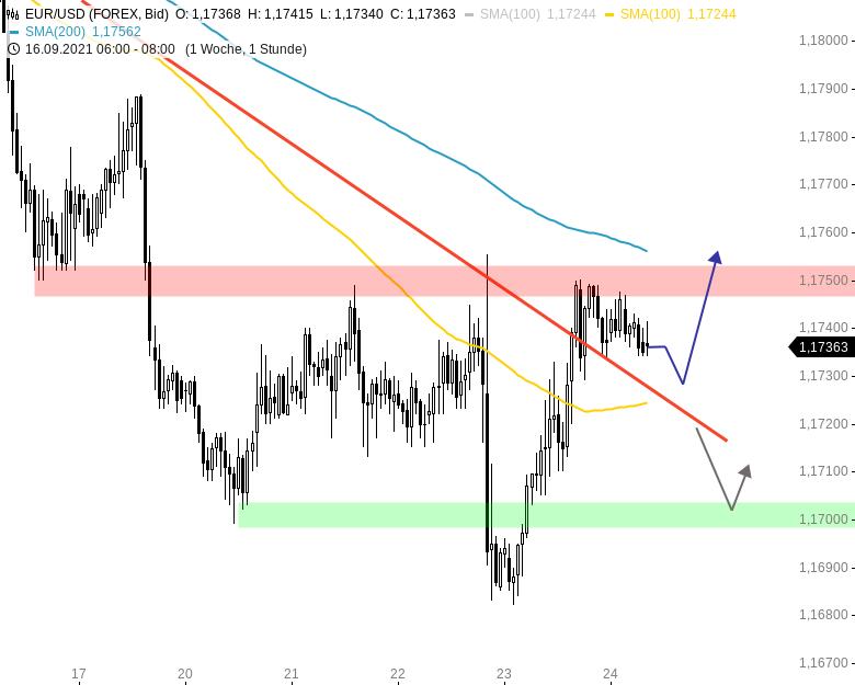 Chartanalyse zu EUR/USD-Tagesausblick: Abwärtstrend gebrochen