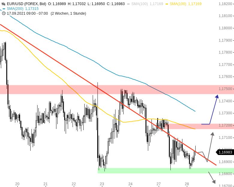 Chartanalyse zu EUR/USD-Tagesausblick: Vorwochentief hat gehalten