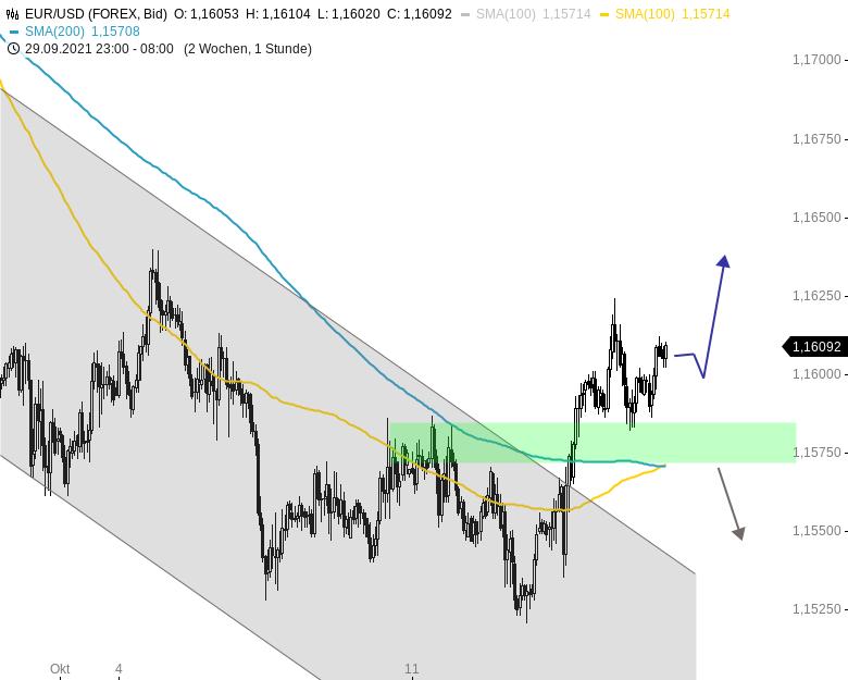 Chartanalyse zu EUR/USD-Tagesausblick: Auf Erholungskurs