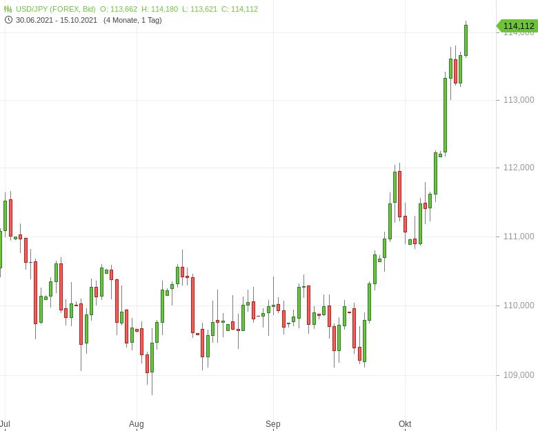 Chartanalyse zu USD/JPY klettert auf Dreijahreshoch