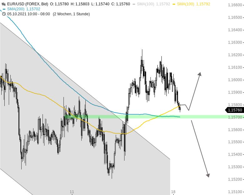 Chartanalyse zu EUR/USD-Tagesausblick: Neue Tiefs voraus?