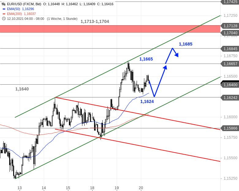 Chartanalyse zu EUR/USD-Tagesausblick - Diese Hürde war zu groß