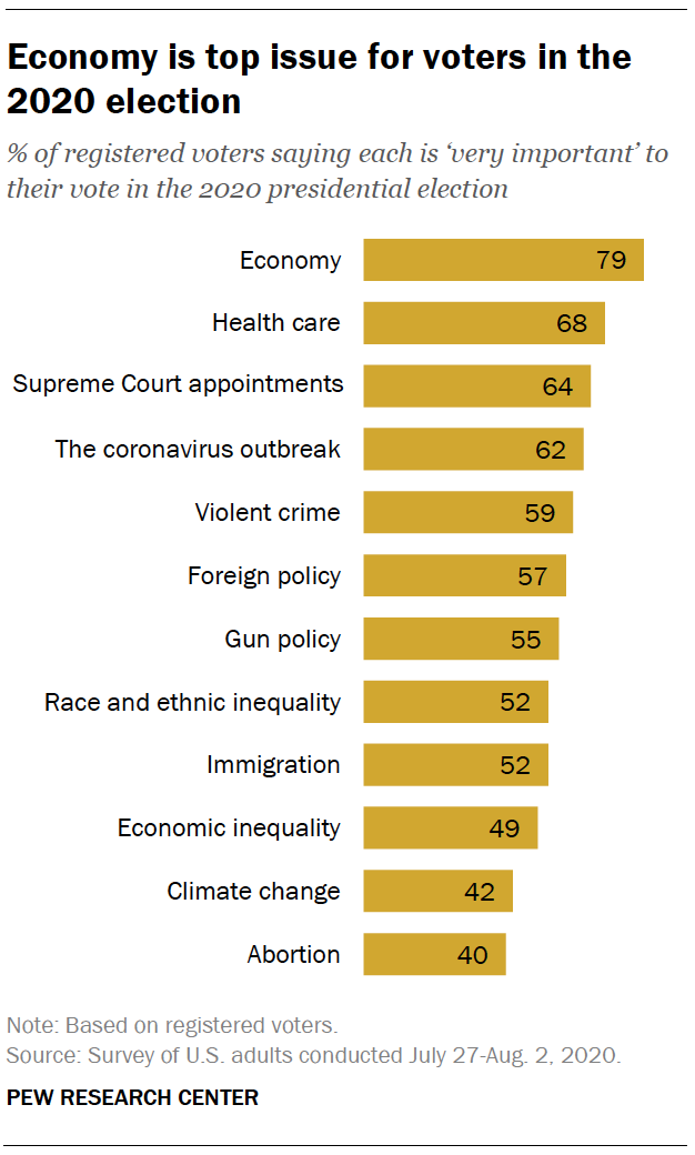 Economy is top issue for voters in the 2020 election