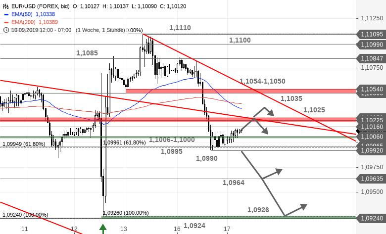 Chartanalyse zu EUR/USD-Tagesausblick - Nun müssen die Fibonacci-Fans liefern
