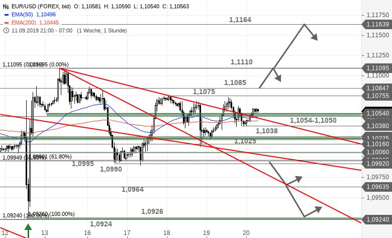 Chartanalyse zu EUR/USD-Tagesausblick - Das Warten geht weiter
