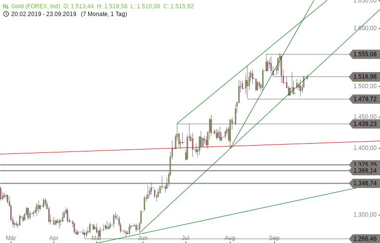 Chartanalyse zu GOLD-Tagesausblick: Anschlusskäufe sind jetzt wichtig