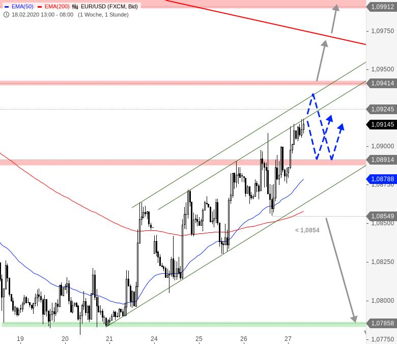 Chartanalyse zu EUR/USD-Tagesausblick: Die Bullen machen weiter