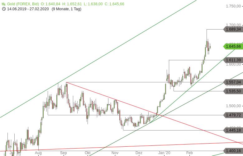 Chartanalyse zu GOLD-Tagesausblick: Rally bleibt intakt