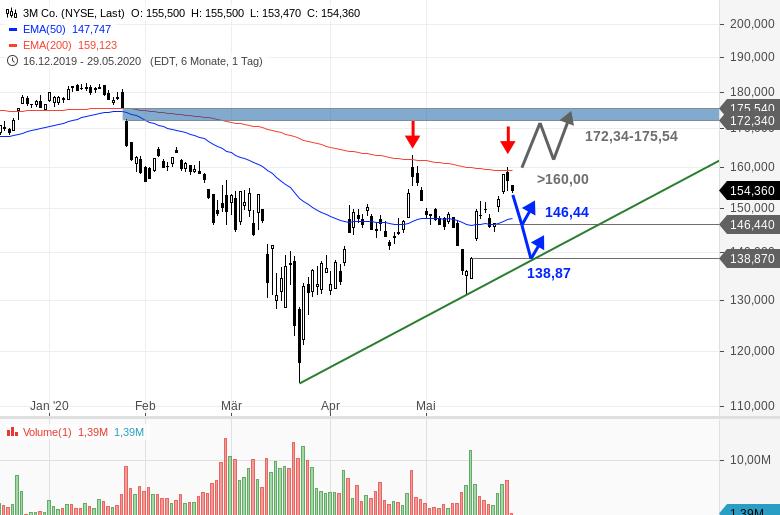 Chartanalyse zu 3M - Es warten zwei Gaps