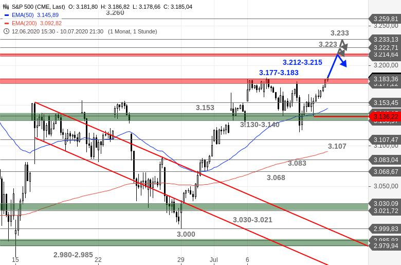 Chartanalyse zu US-Ausblick - Sprengen Dow Jones und S&P 500 ihre Deckel heute weg?