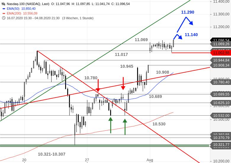 Chartanalyse zu US-Ausblick - Schafft es der S&P 500 heute?