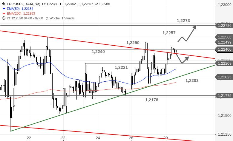 Chartanalyse zu EUR/USD-Tagesausblick - Außer Spesen nichts gewesen