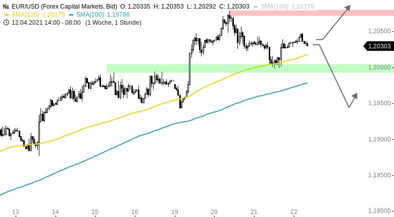 Chartanalyse zu EUR/USD-Tagesausblick: Warten auf die EZB