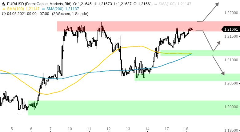 Chartanalyse zu EUR/USD-Tagesausblick: Am Scheideweg