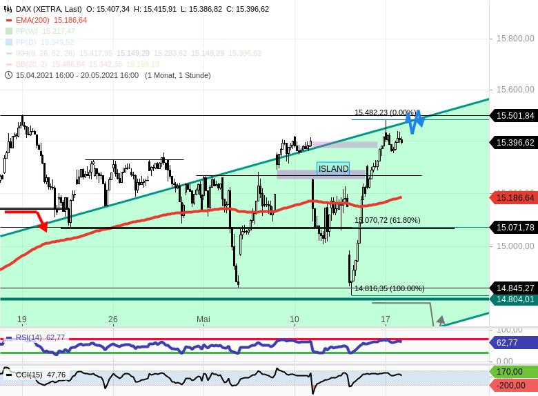 Chartanalyse zu DAX-Tagesausblick: Vorbörse bei 15502 (Allzeithocheinstellung)