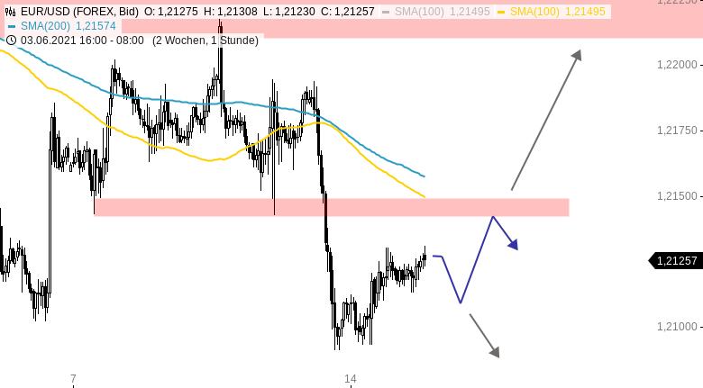 Chartanalyse zu EUR/USD-Tagesausblick: Erholung läuft an