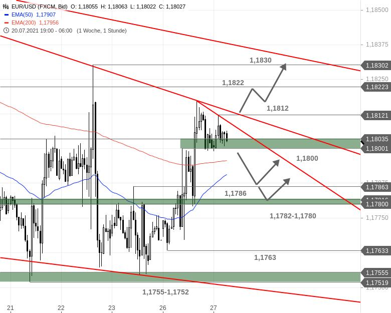 Chartanalyse zu EUR/USD-Tagesausblick - Die Trendlinie fest im Blick
