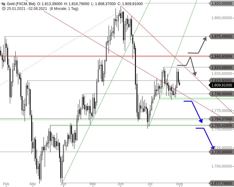 Chartanalyse zu GOLD - Erholung wird torpediert