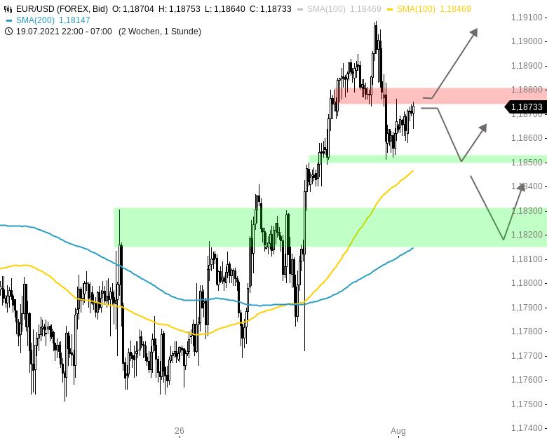 Chartanalyse zu EUR/USD-Tagesausblick: Erholung wird korrigiert