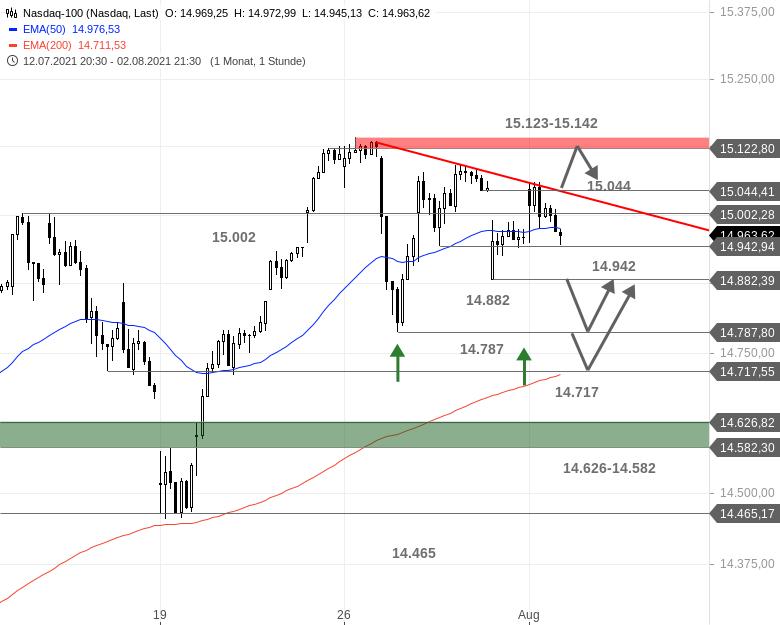 Chartanalyse zu US-Ausblick - Und auch das gestrige Hoch im Dow Jones wurde verkauft