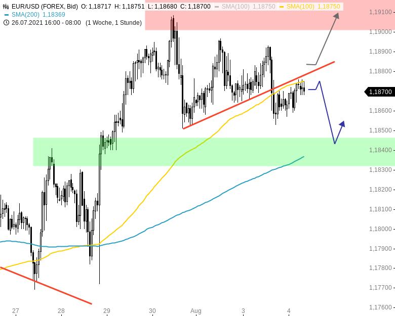 Chartanalyse zu EUR/USD-Tagesausblick: Konsolidierungskurs hält an