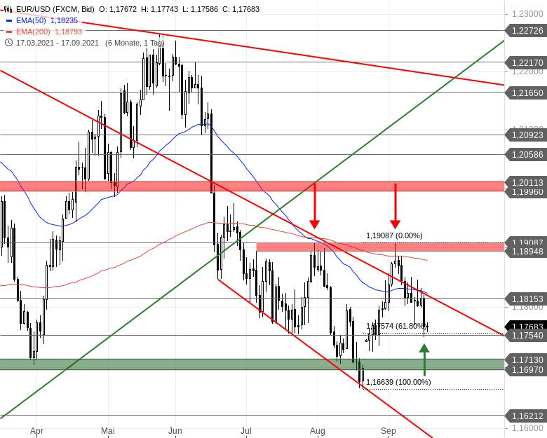 Chartanalyse zu EUR/USD-Tagesausblick - Das große Ziel ist im Kasten