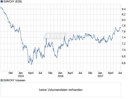 chart_3years_eurcnyeurochinesischerrenminbiyua....png