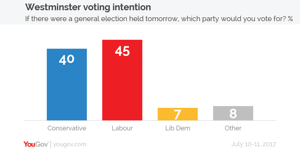 voting_intention_10-11_july-01.png