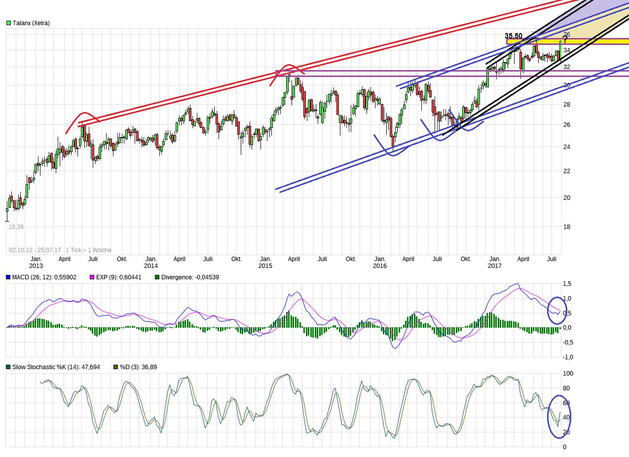 chart_all_talanx.png