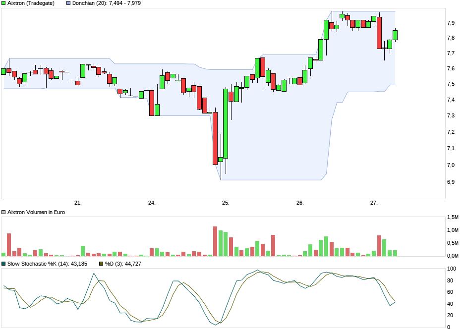 chart_week_aixtron_270717.png