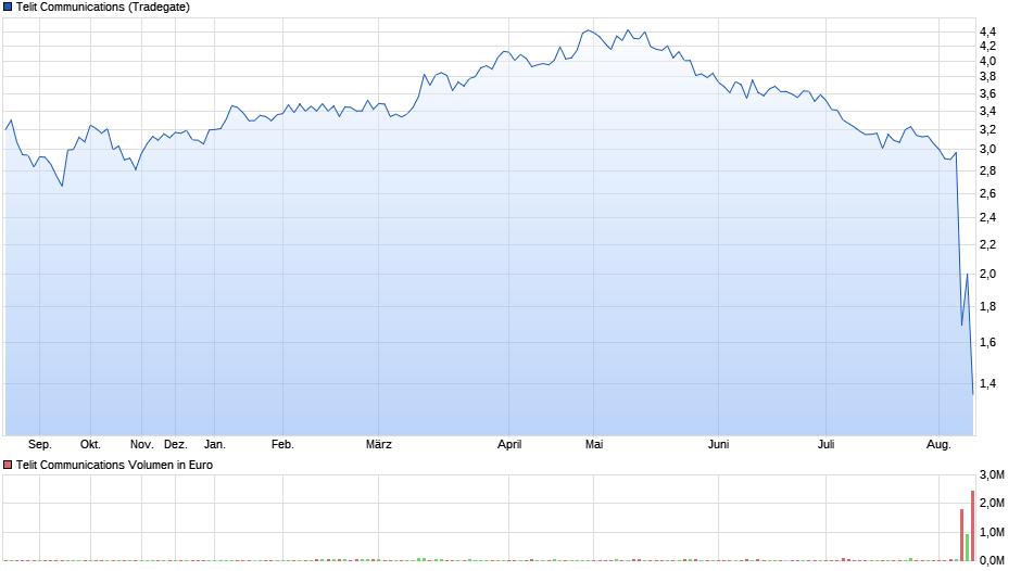 chart_year_telitcommunications_1.png