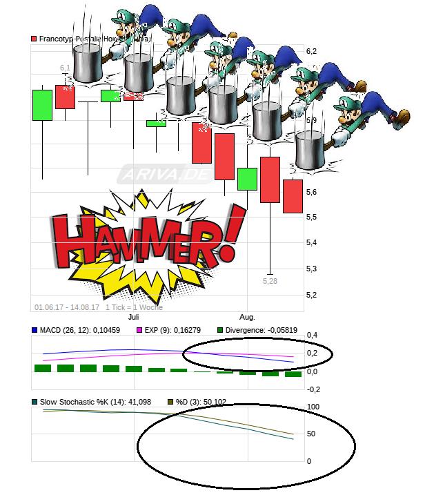 chart_free_francotyp-postalia_holding.png