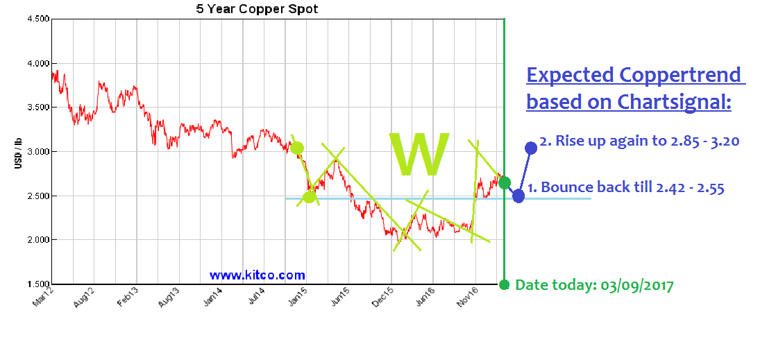 copper-chart-trend_from_03_09_2017.png