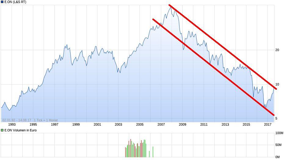 chart_all_eon.jpg