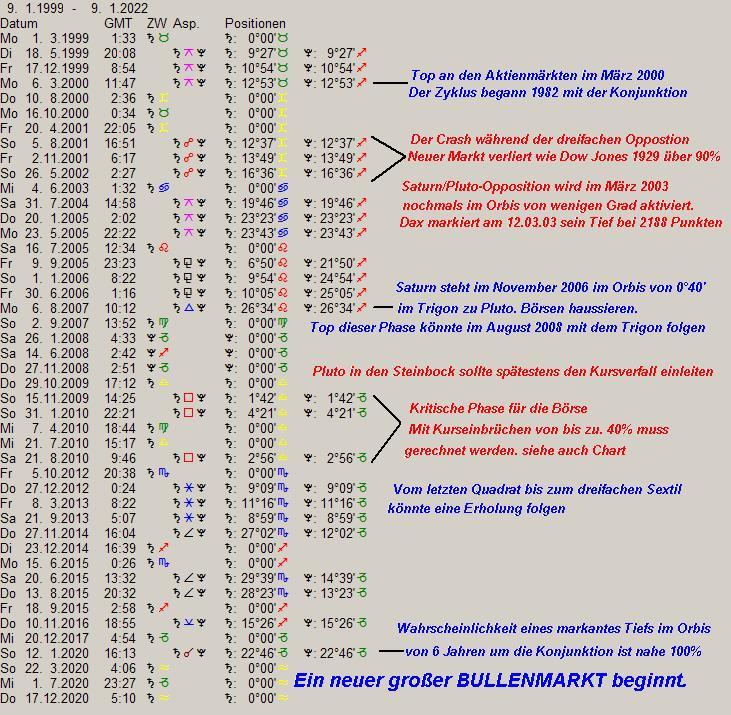 astrologische_vorhersage_2000-2020.jpg