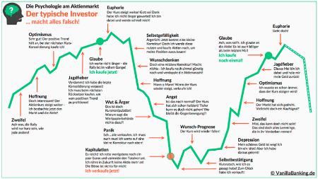 der-typische-investor-macht-alles-falsch-an-der-....png