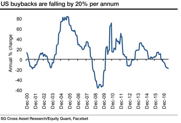 stocks_buy_backs_2017-08.png