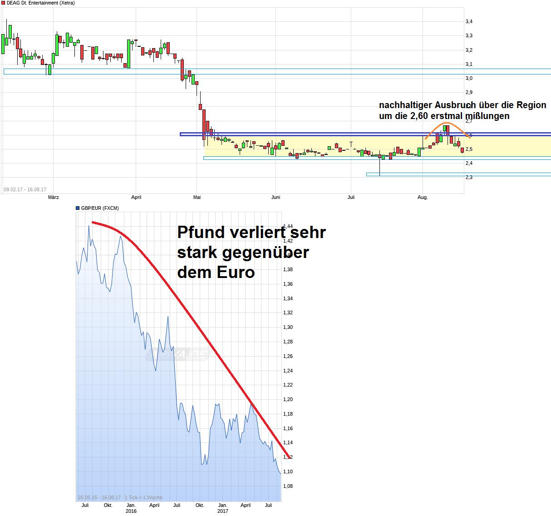 chart_free_deagdeutscheentertainment.png