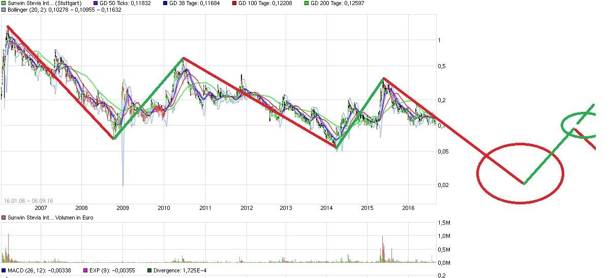 chart_all_sunwinsteviainternational.jpg