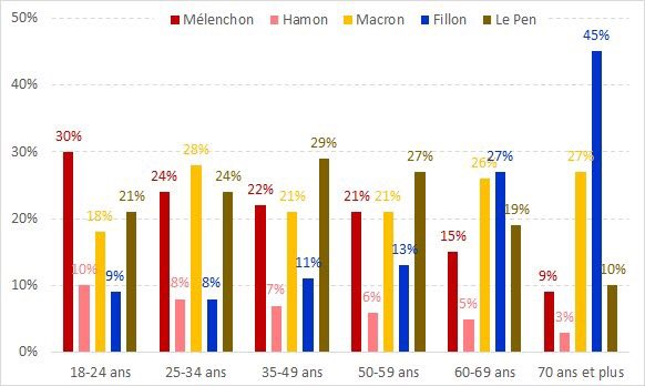 france-elections-2017-age-group-vote.jpg