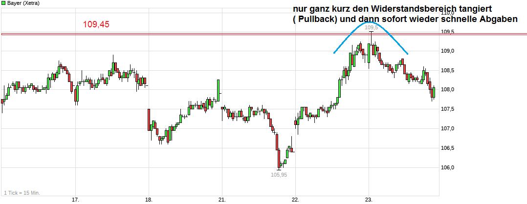 chart_week_bayer.png