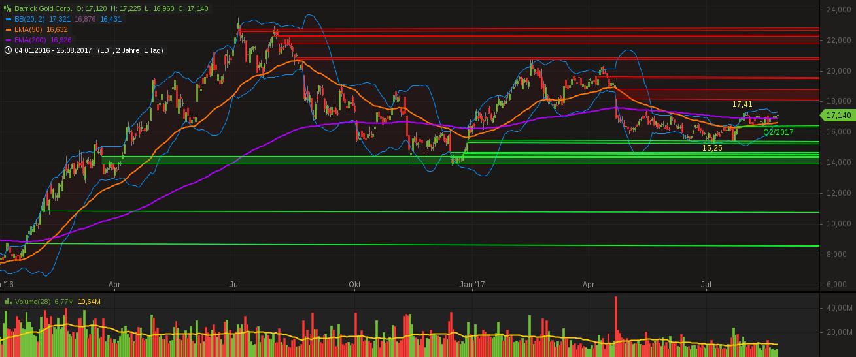 chart-26082017-0433-barrickgoldcorp.png