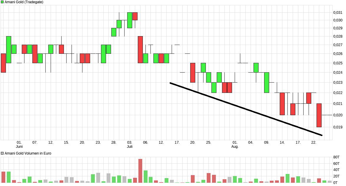 chart_quarter_amanigold.png