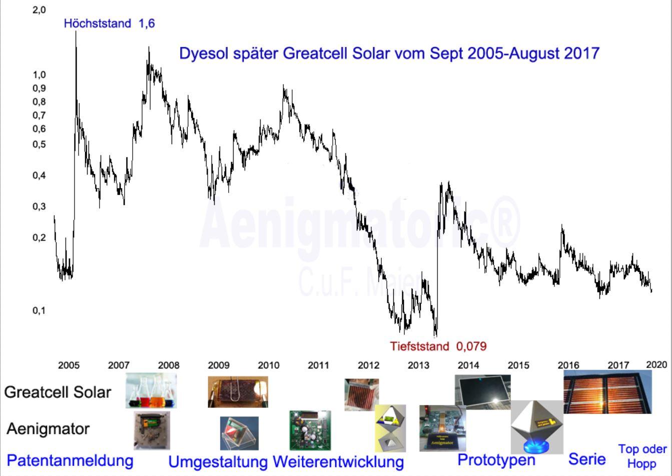 chart_greatcells_aenigmator_im_vergleich.jpg