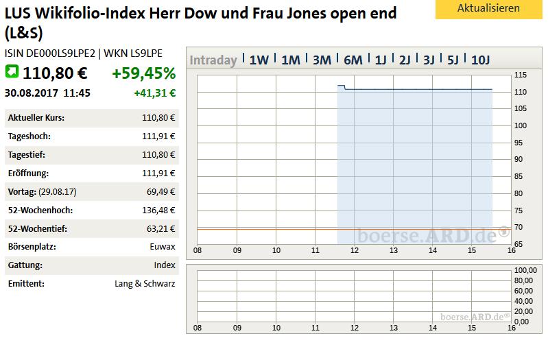 herr_dow_und_frau_jones_110.png