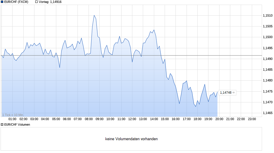chart_intraday_eurchfeuroschweizerfranken.png