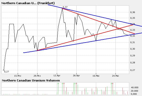 Northern_Canadian_Uranium.png