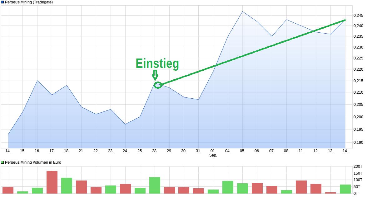 chart_month_perseusmining.png